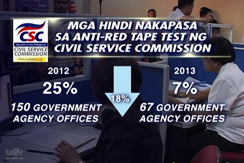 Ang bilang ng mga government agencies na bumagsak sa Anti-Red Tape Test ng Civil Service Commission nitong 2012 at 2013. (UNTV News)
