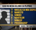 Kaso ng media killings sa Pilipinas — PNP Task Force USIG