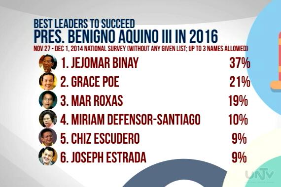 SURVEY: Best Leaders to Succeed Pres. Benigno Aquino III in 2016