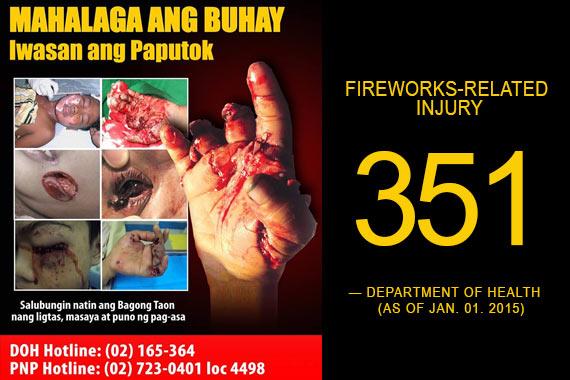 Fireworks-related injuries ngayong taon, bumaba ng 31% ...