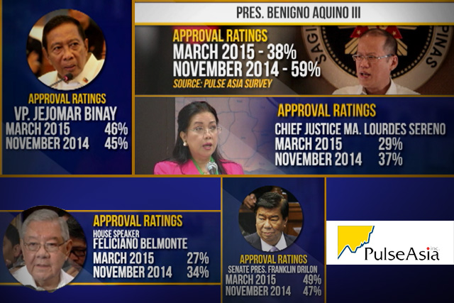 Latest Pulse Asia Survey on Approval Ratings