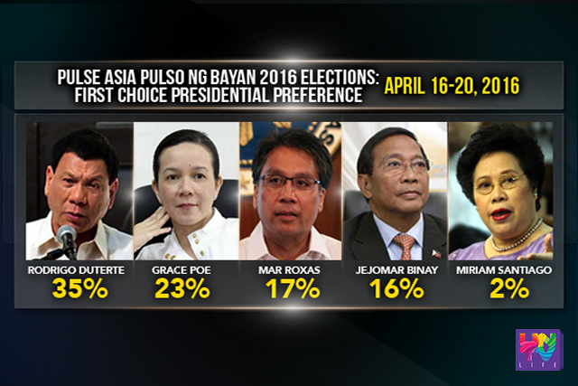 Davao City Mayor Rodrigo Duterte leads the  latest Pulso ng Bayan survey of Pulse Asia with 35%. Second is Sen. Grace Poe with 23%. Statistically tied in third place are Mar Roxas and Vice President Jejomar Binay with 17 and 16 percent respectively, and 4th is Sen. Miriam Defensor-Santiago with 2 percent. (UNTV News)