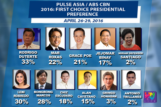 April 26 - 29, 2016 Pulse Asia/ABS-CBN survey.