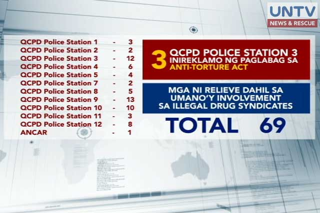 QCPD Relieves 72 Cops
