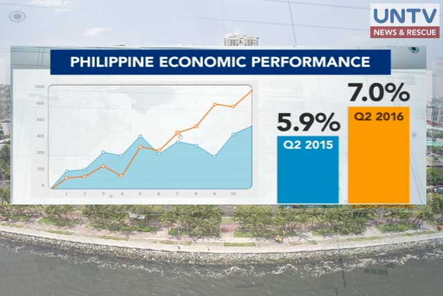 Philippine economy grows by 7% for 2nd quarter of 2016.