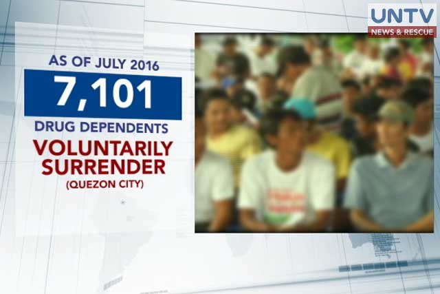 Surrendered drug-dependents in Quezon City, reached to 7,101
