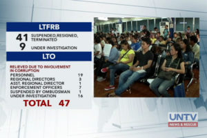 List of suspended and relieved personnel and officials both in LTFRB and LTO.