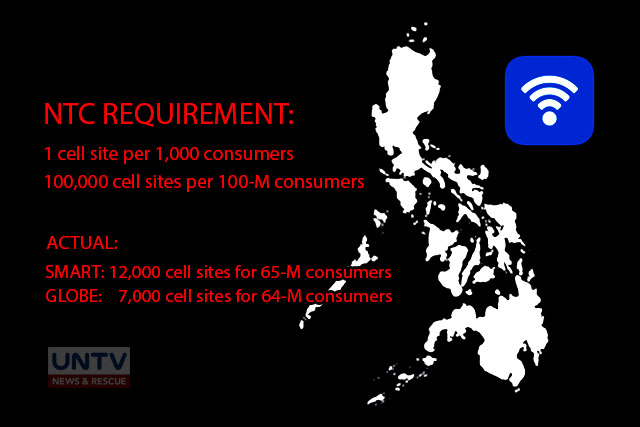 The requirement of the National Telecommunications Commission on the number of cell sites for the telecommunication companies in relation to the number of their subscribers or consumers.
