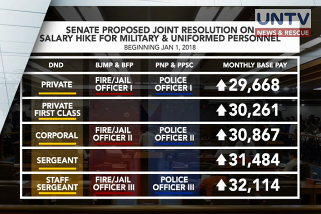 pnp salary and benefits