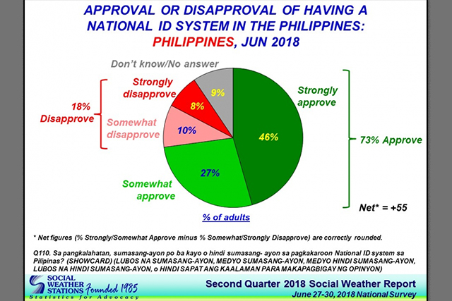 SWS: 73% of Filipinos approve the National ID - UNTV News | UNTV News